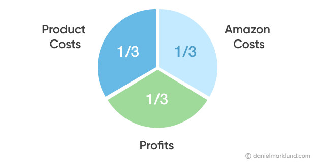 Breakdown of FBA business costs and profit